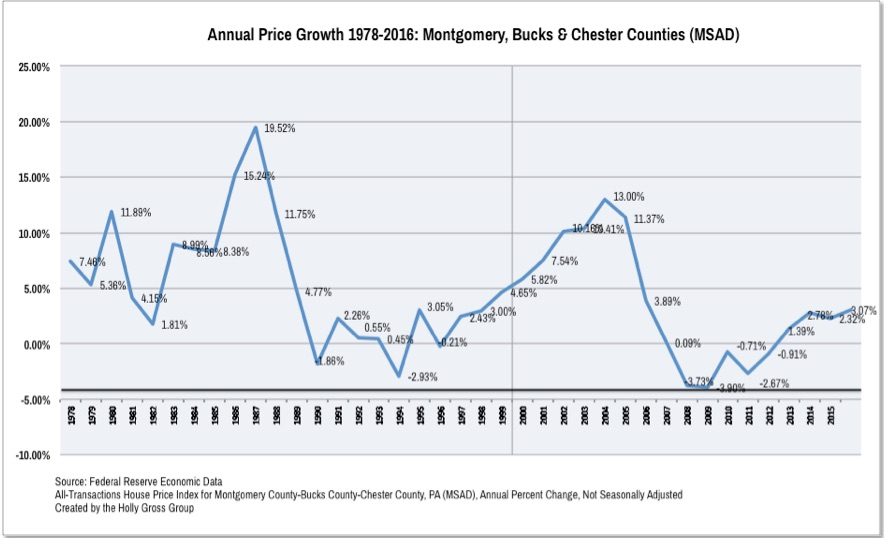 Pennsylvania Real Estate Price Growth