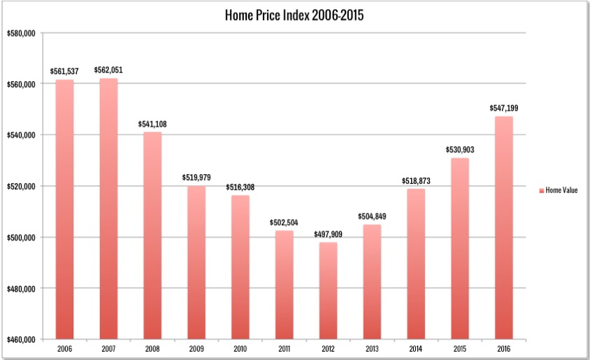 Pennsylvania Real Estate Price Development Past 10 years